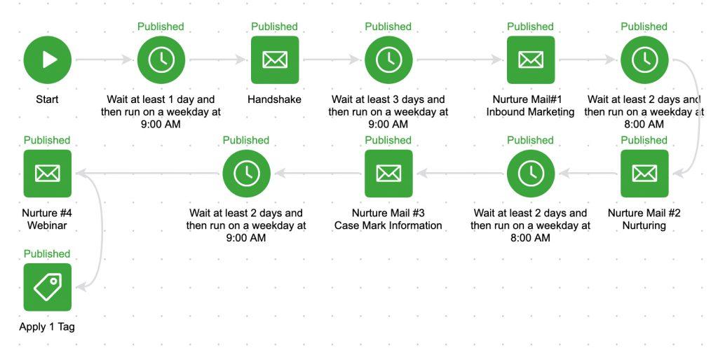 Inbound Marketing: Marketing Automation flow