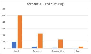 Inbound Marketing: Lead nurturing