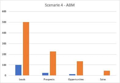 Inbound Marketing - ABM